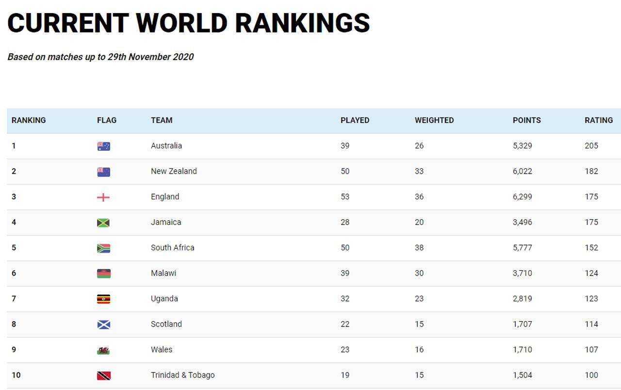 2020 netball top ten world rankings
